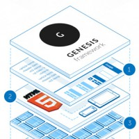 Genesis framework. Быстрое редактирование темы WordPress на Genesis framework